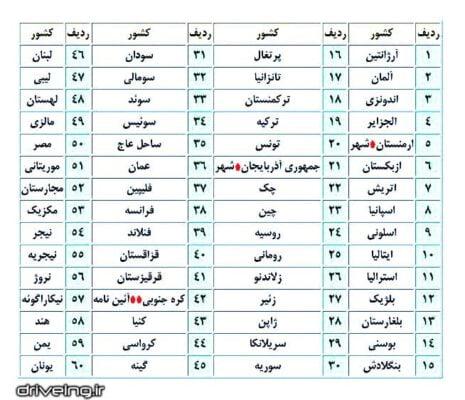 جدول لیت کشورهای که گواهینامه انها در ایران قابل قبول می باشد