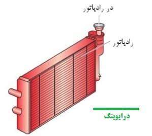آب رادیاتور