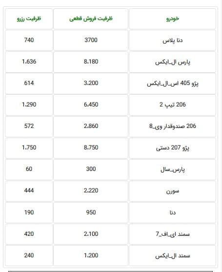 جدول پیش فروش ایران خودرو در 24 خردادماه